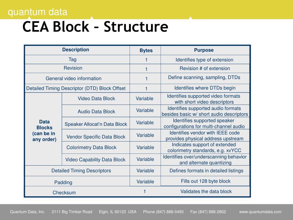 CEA Block – Structure