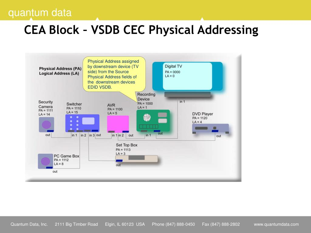 CEA Block – VSDB CEC Physical Addressing
