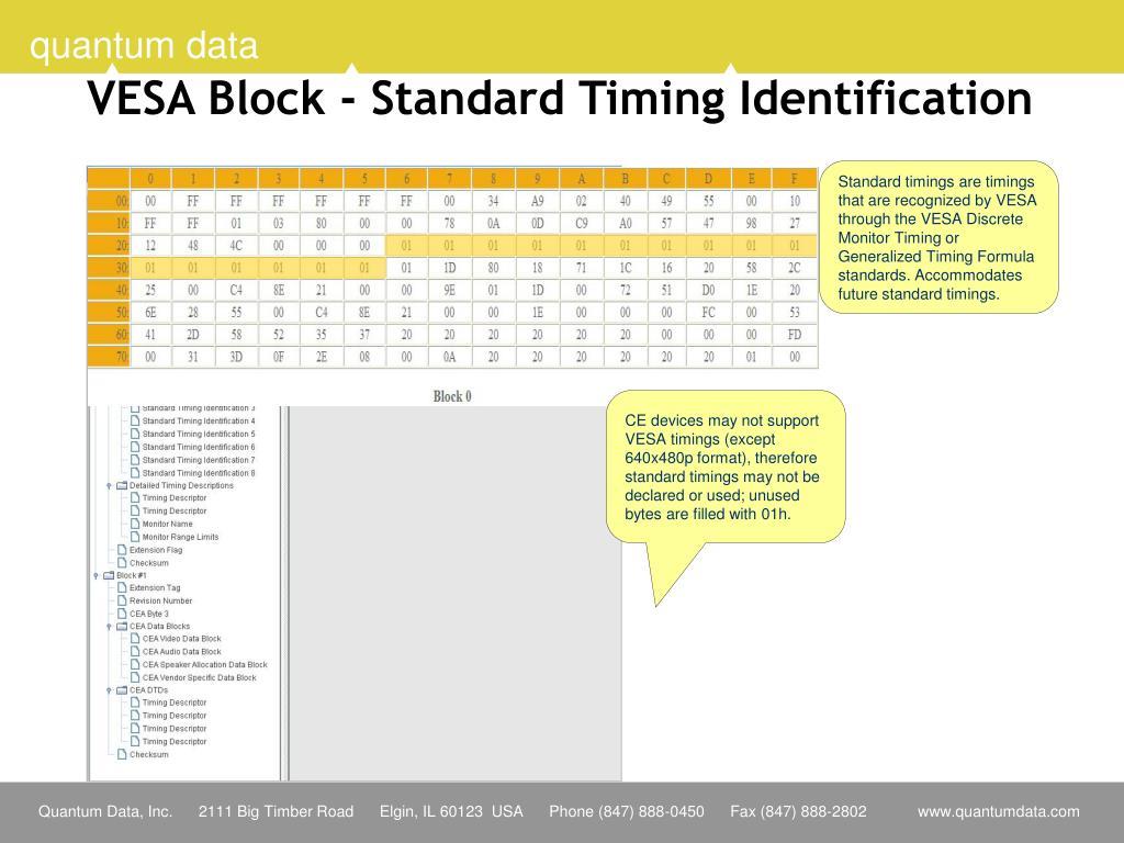 VESA Block - Standard Timing Identification