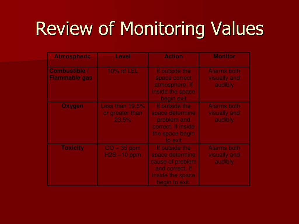 Review of Monitoring Values