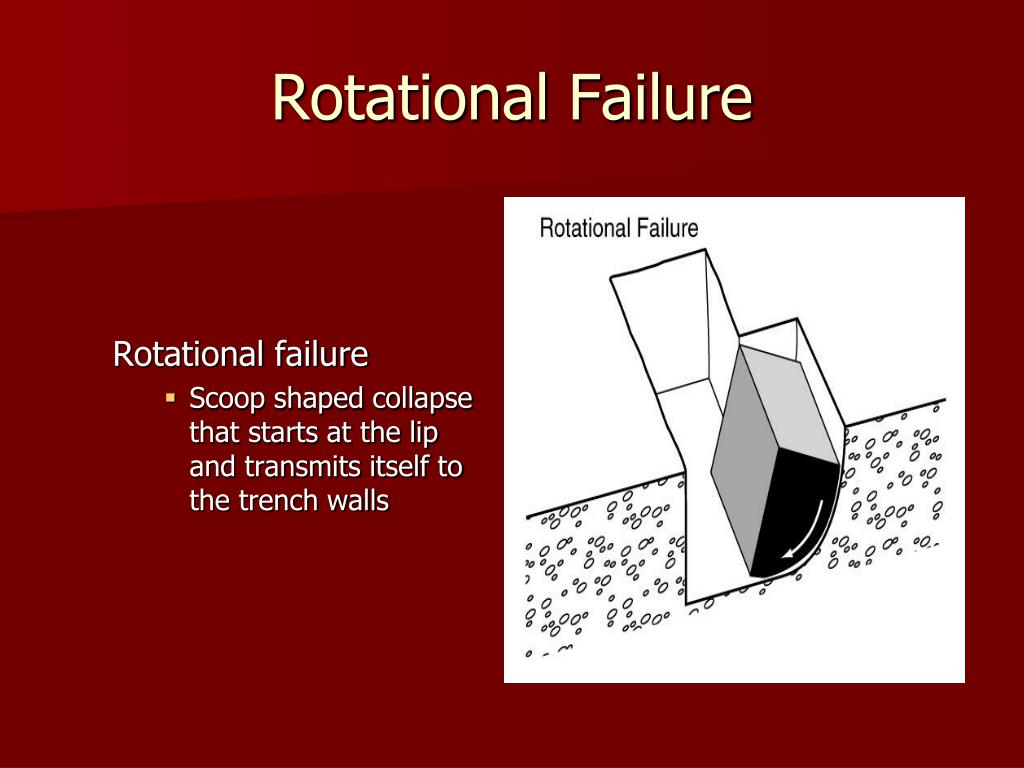 Rotational Failure