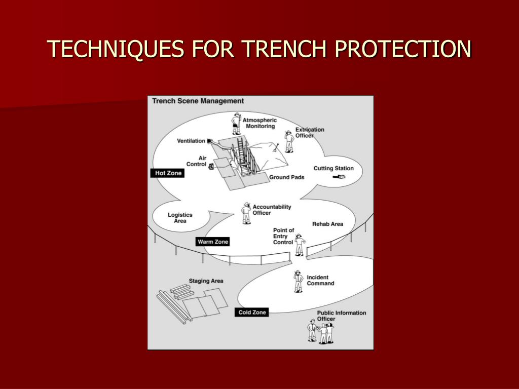 TECHNIQUES FOR TRENCH PROTECTION