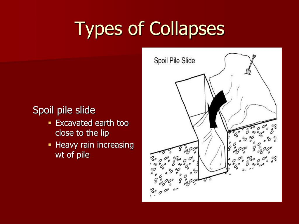Types of Collapses