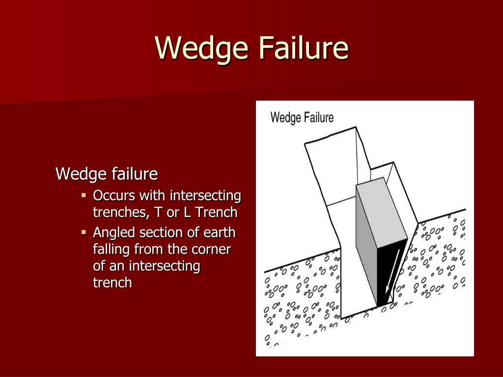Wedge Failure