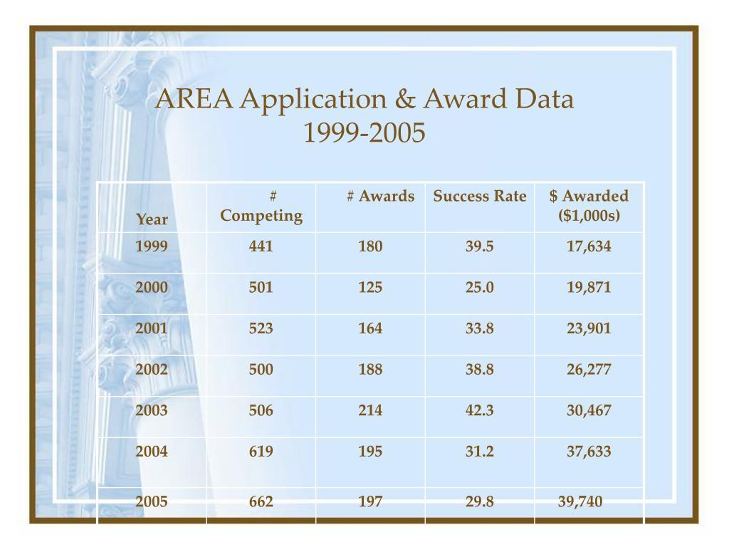 AREA Application & Award Data