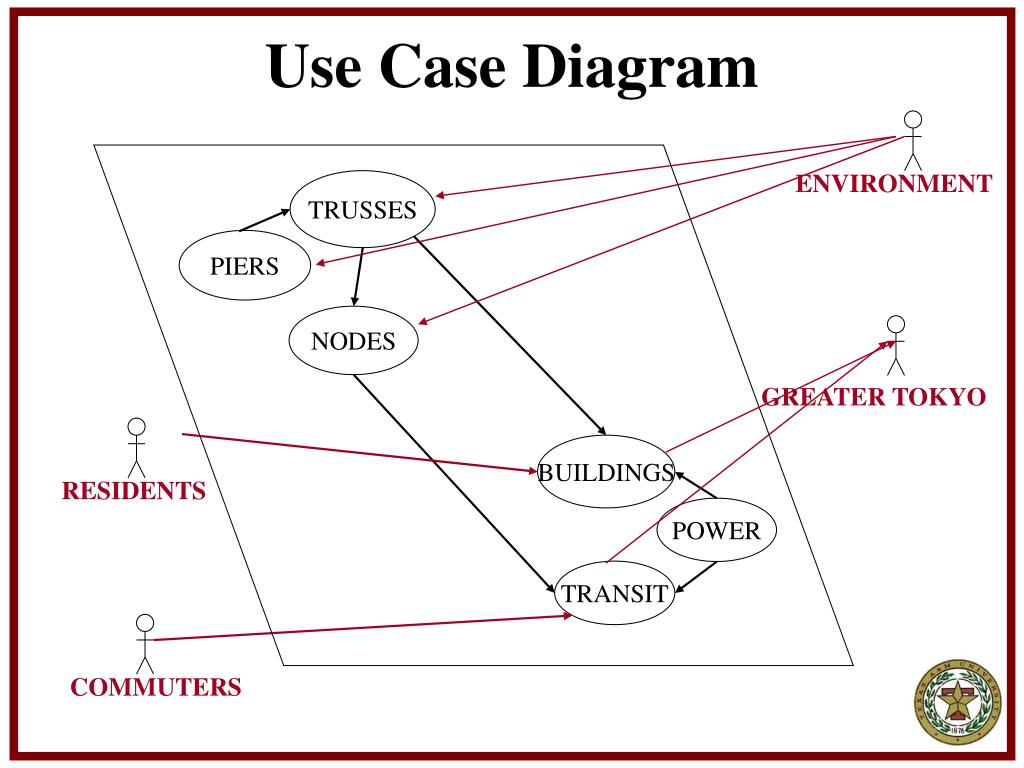 use case study diagram Course registration case study table of contents case study the use case diagram is contained within a class diagram in the use case view of the tool actors.