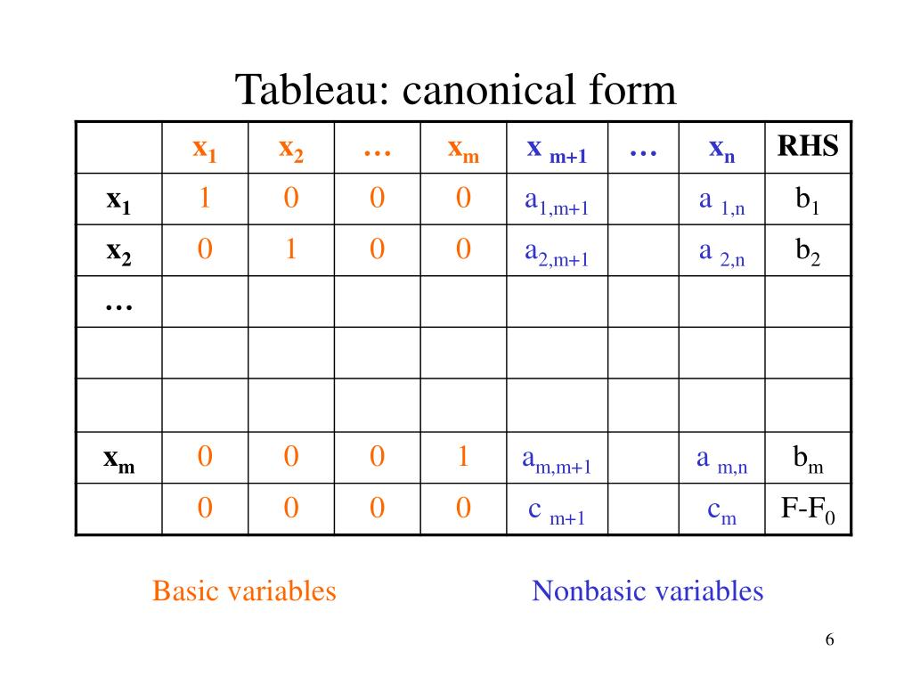 Tableau: canonical form
