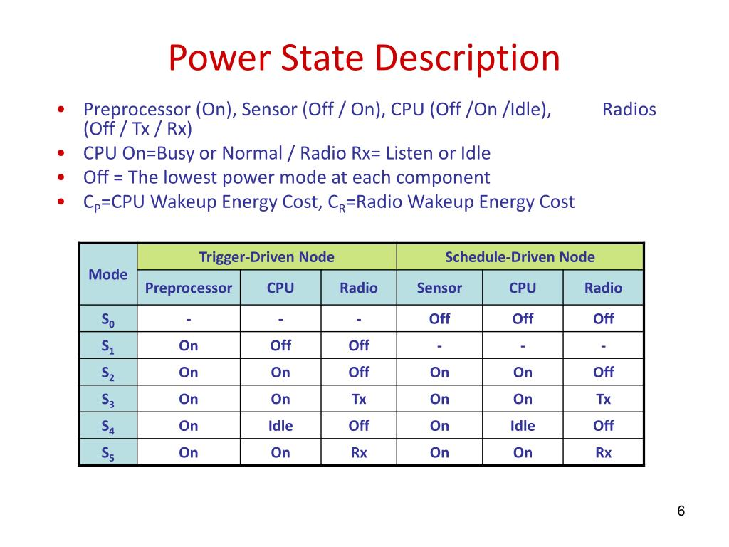 Power State Description