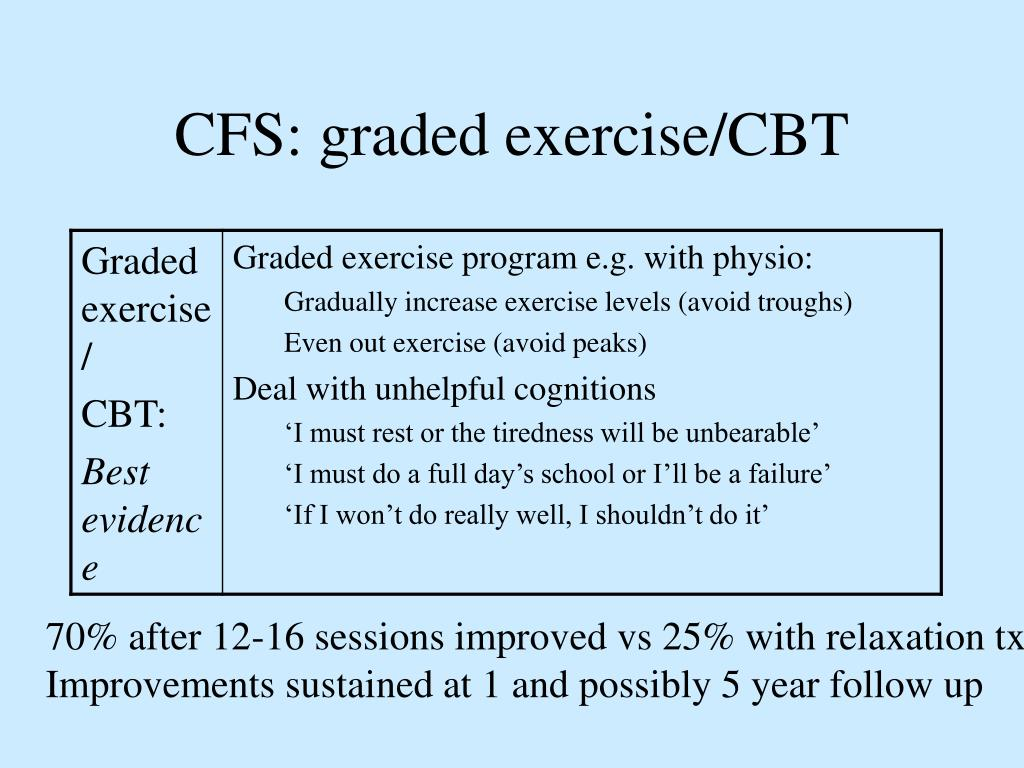 CFS: graded exercise/CBT