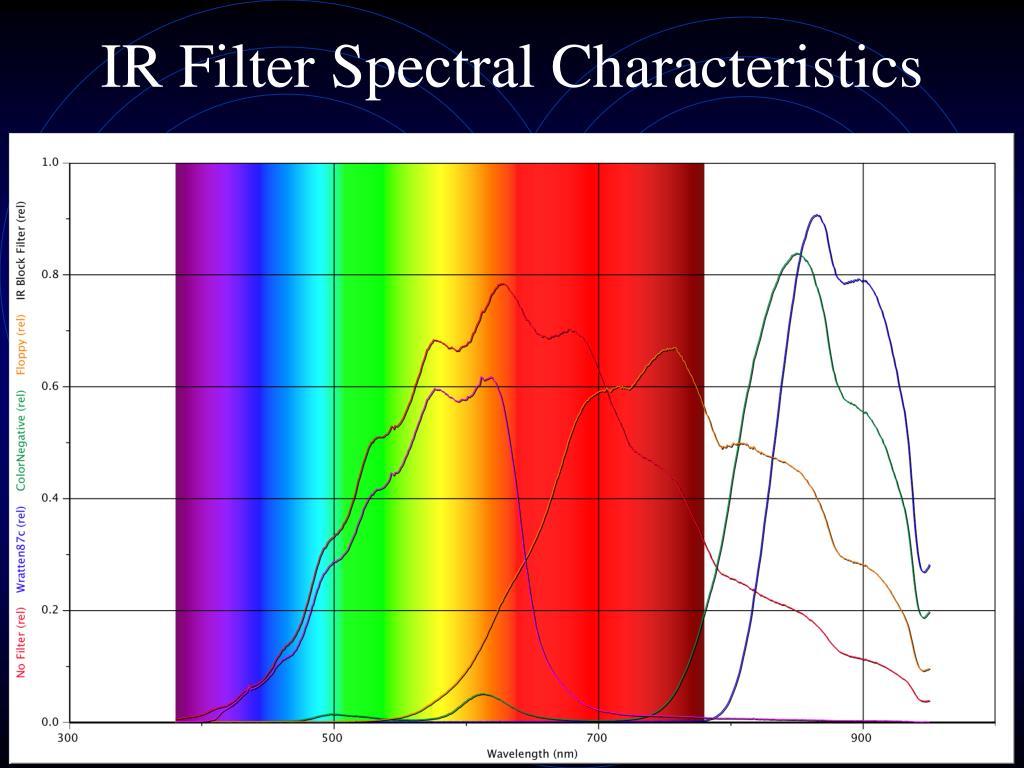 IR Filter Spectral Characteristics