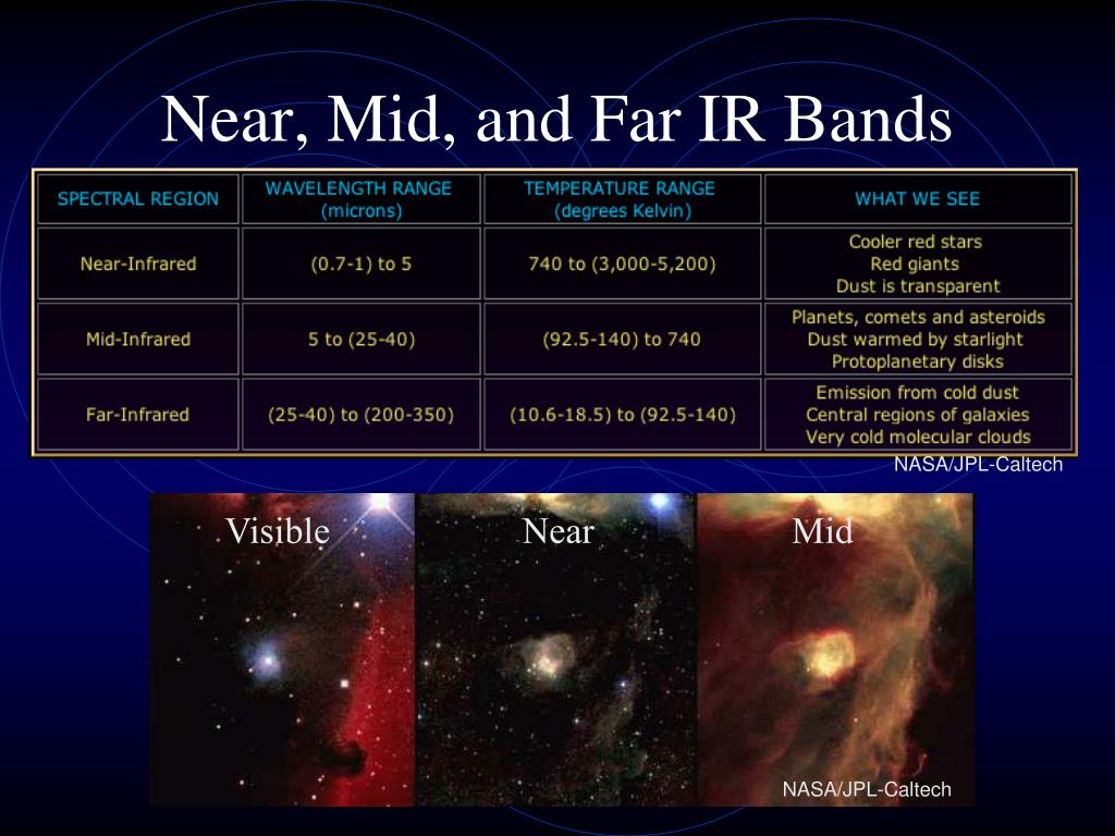 Near, Mid, and Far IR Bands