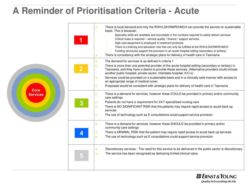 A Reminder of Prioritisation Criteria - Acute