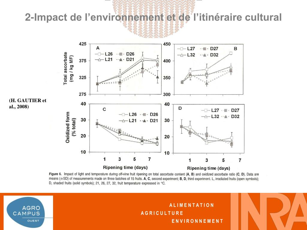 2-Impact de l'environnement et de l'itinéraire cultural