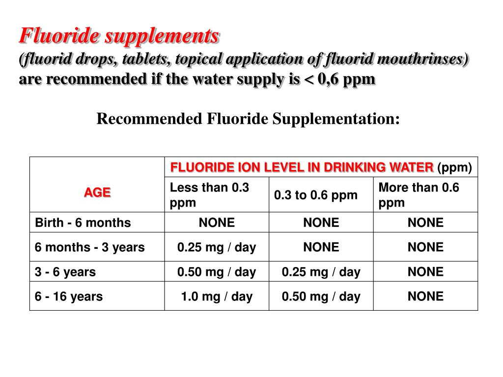 Fluoride supplements