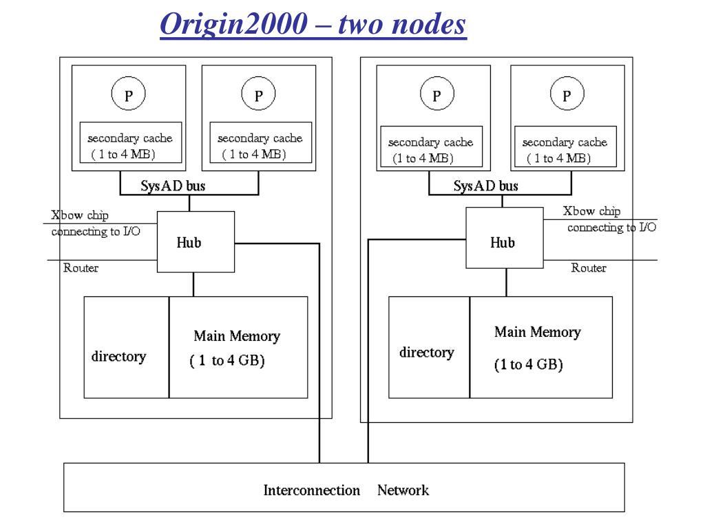 Origin2000 – two nodes