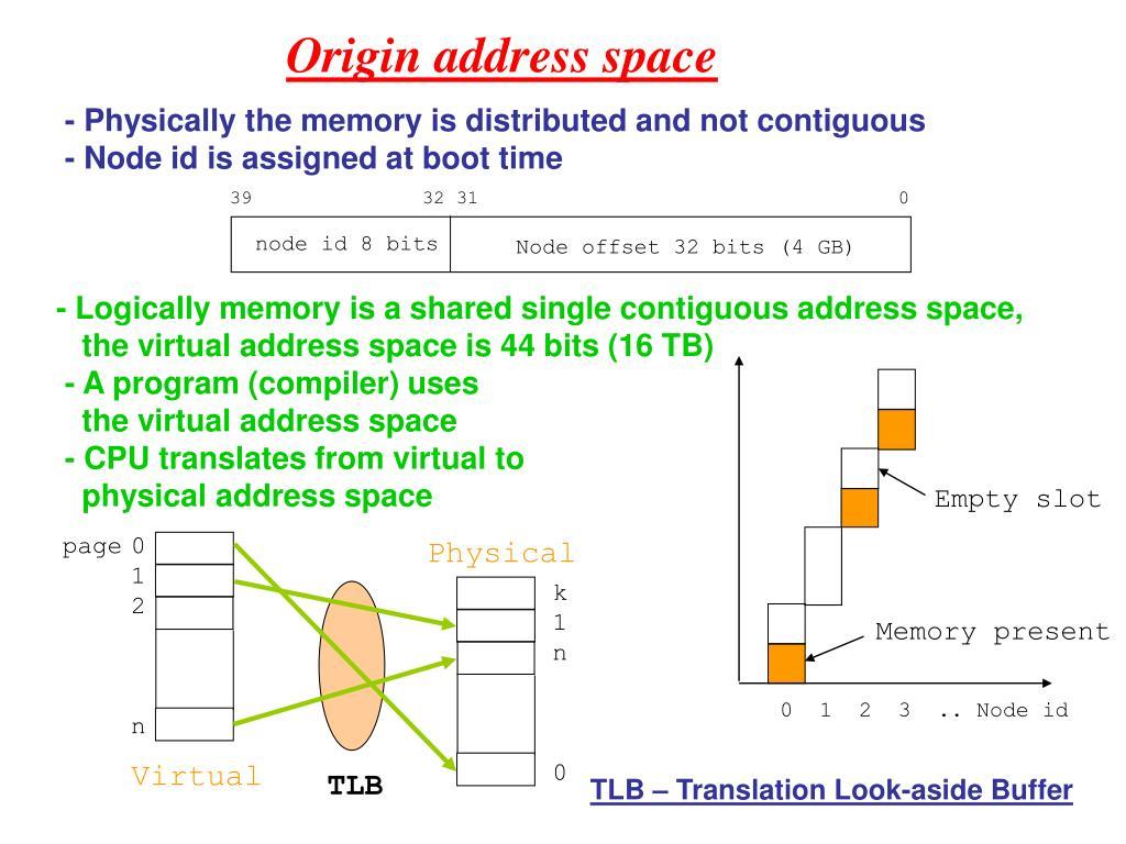 Origin address space