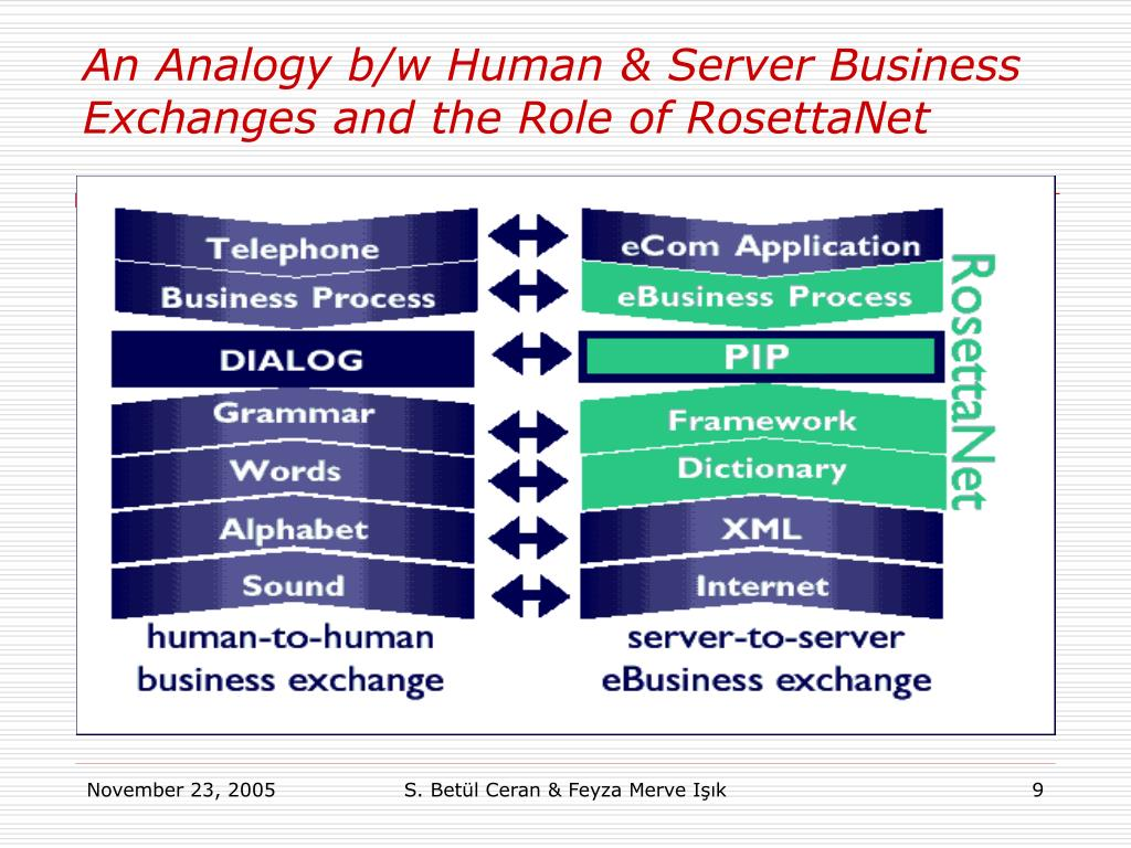 An Analogy b/w Human & Server Business  Exchanges and the Role of RosettaNet