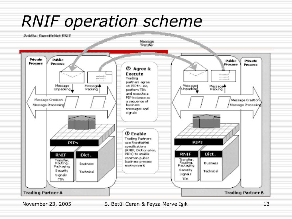 RNIF operation scheme