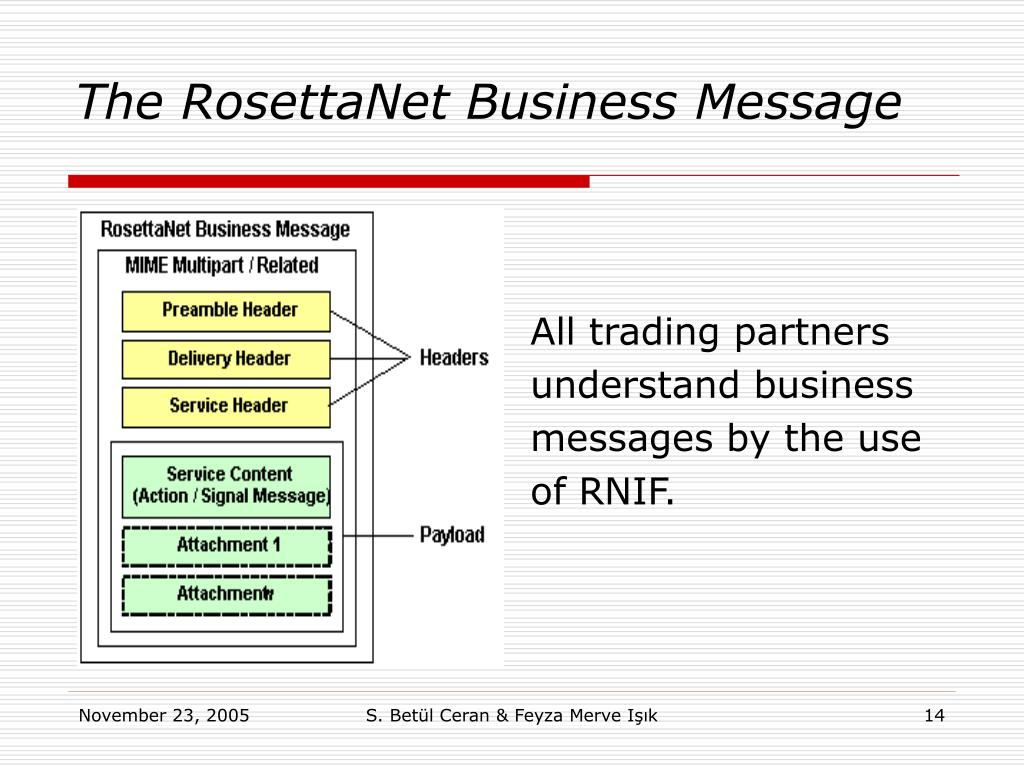 The RosettaNet Business Message