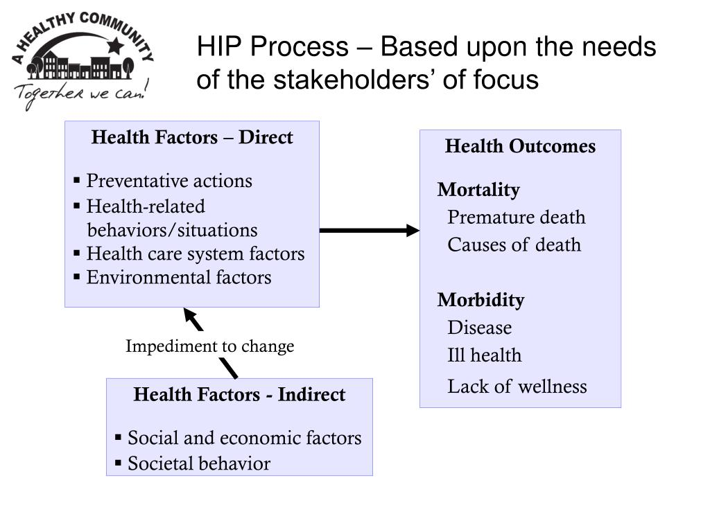 Health Factors – Direct