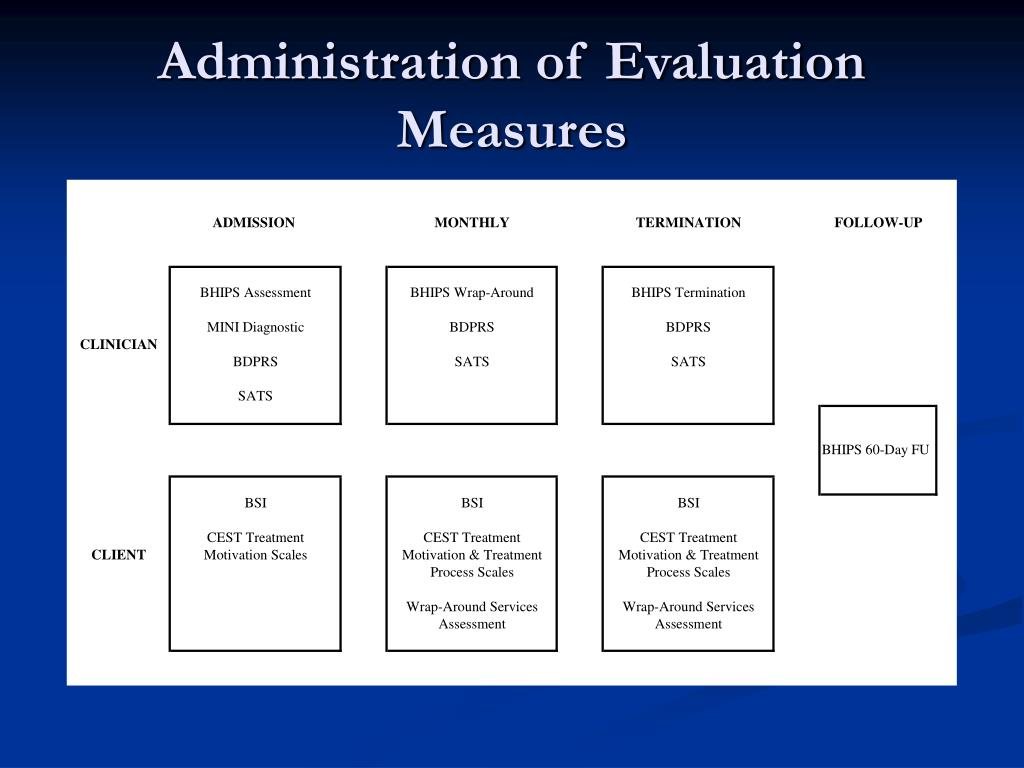 Administration of Evaluation Measures