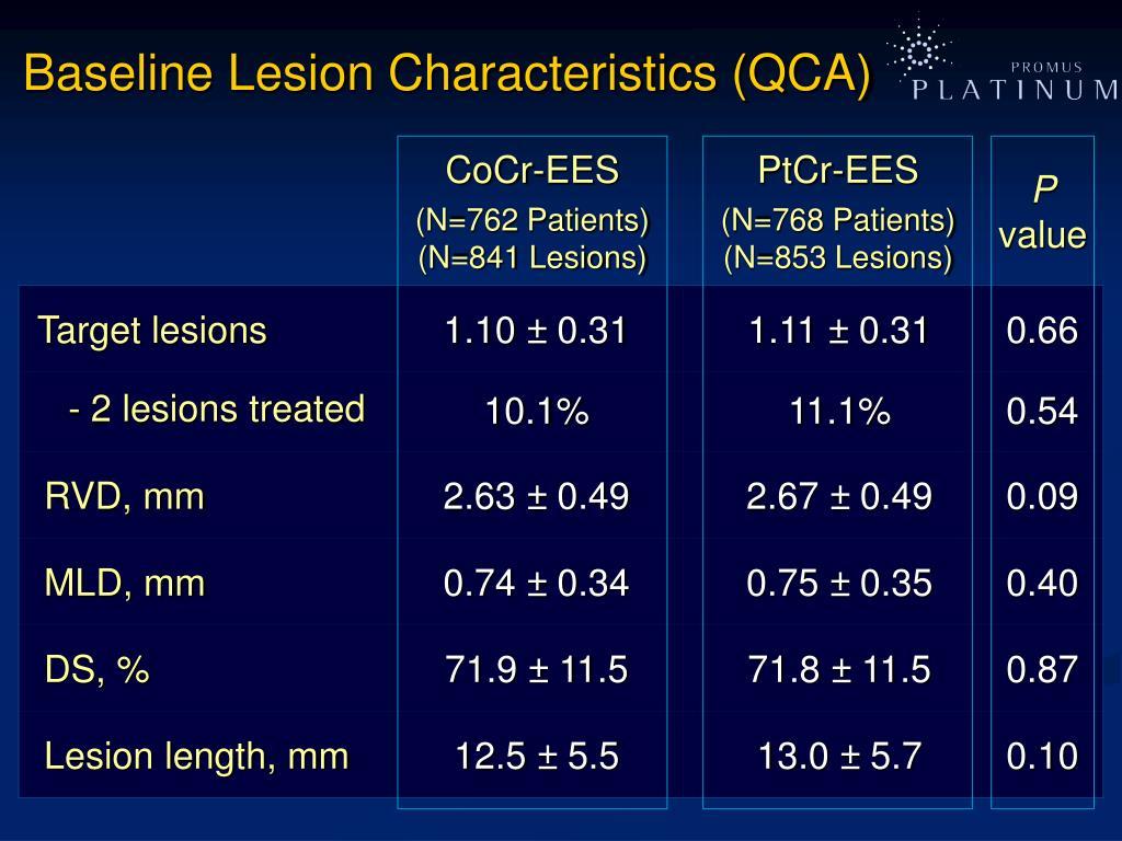 Baseline Lesion Characteristics (QCA)