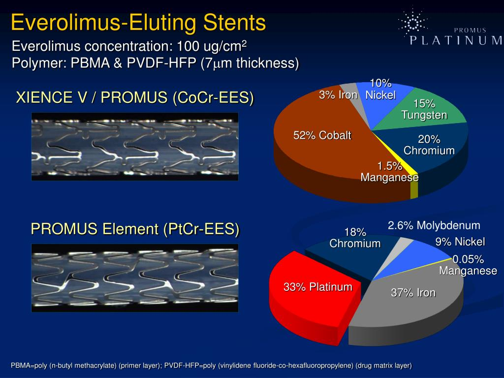 Everolimus-Eluting Stents