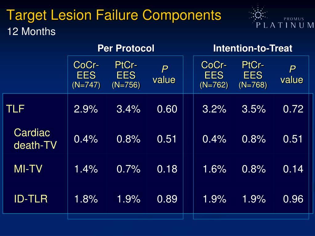 Target Lesion Failure Components
