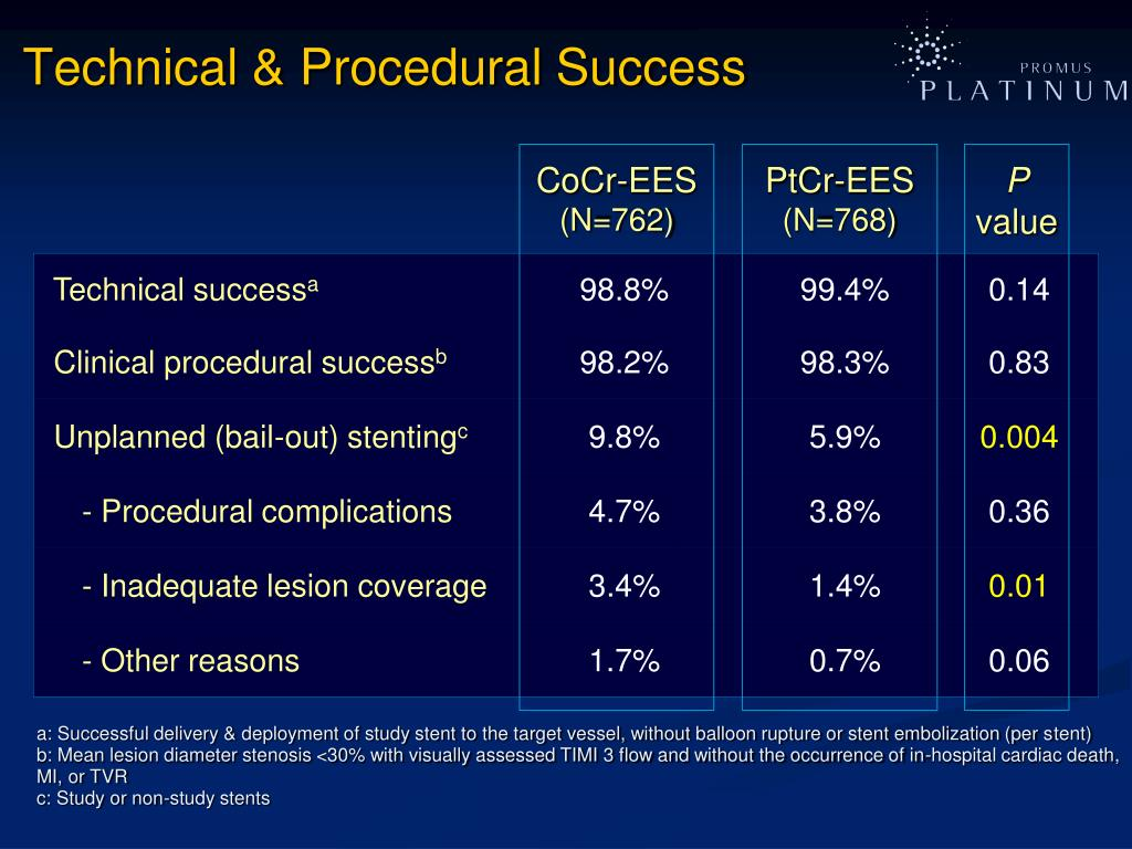 Technical & Procedural Success