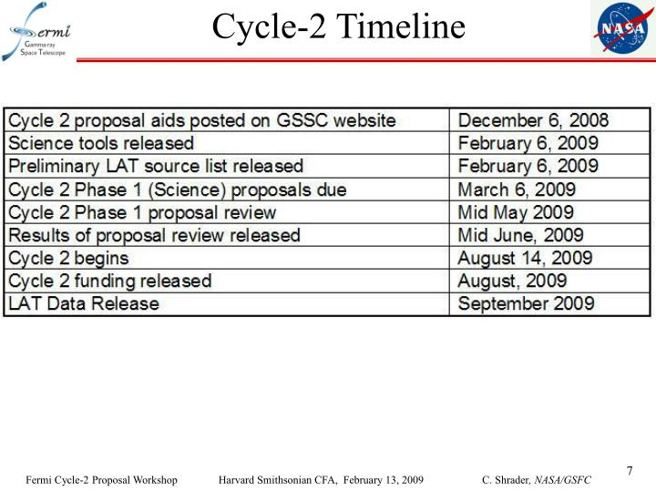 Cycle-2 Timeline