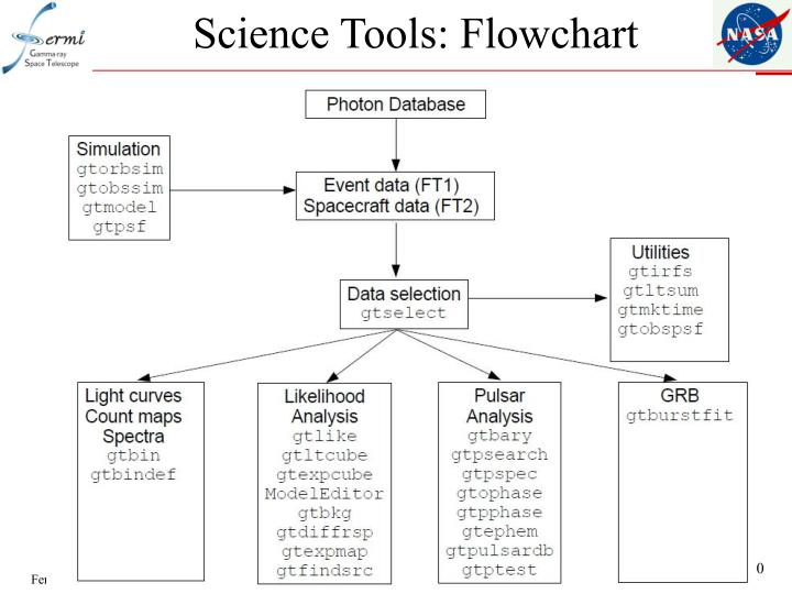 Science Tools: Flowchart