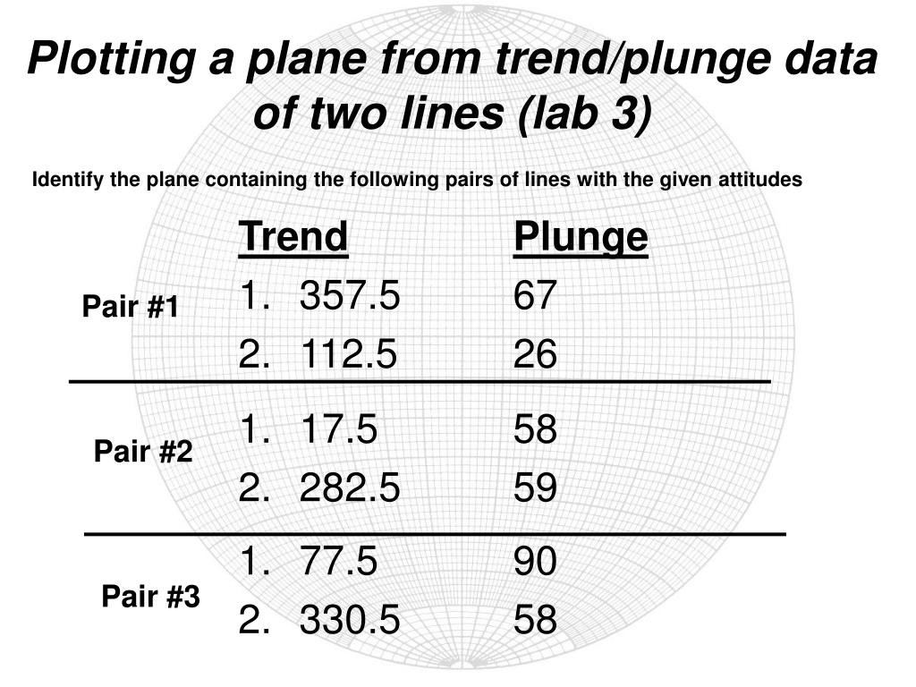 Plotting a plane from trend/plunge data of two lines (lab 3)
