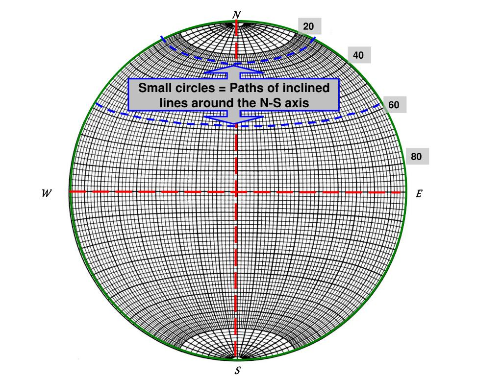 Small circles = Paths of inclined lines around the N-S axis