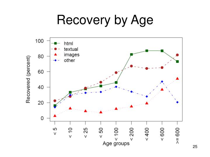 Recovery by Age