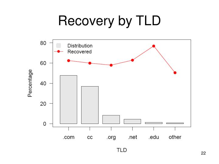 Recovery by TLD