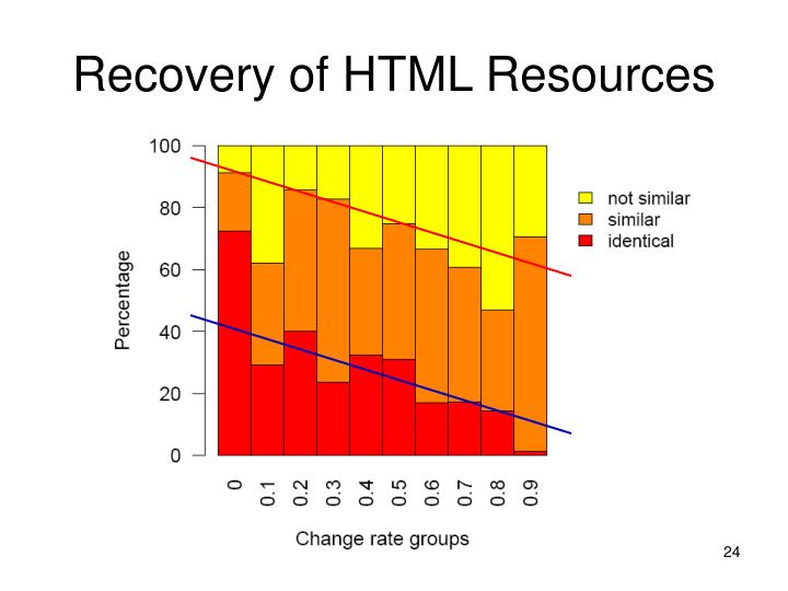 Recovery of HTML Resources