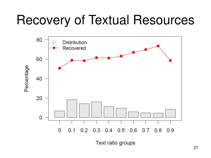 Recovery of Textual Resources