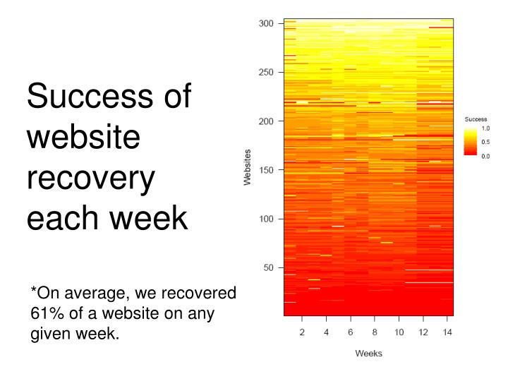 Success of website recovery each week