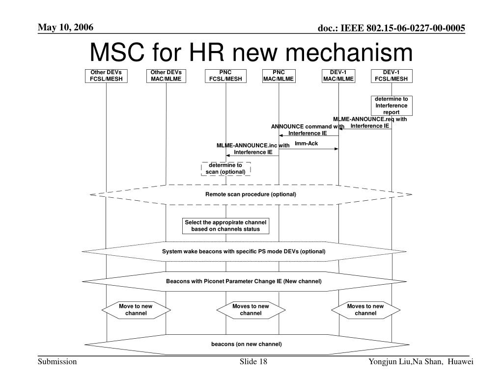 MSC for HR new mechanism