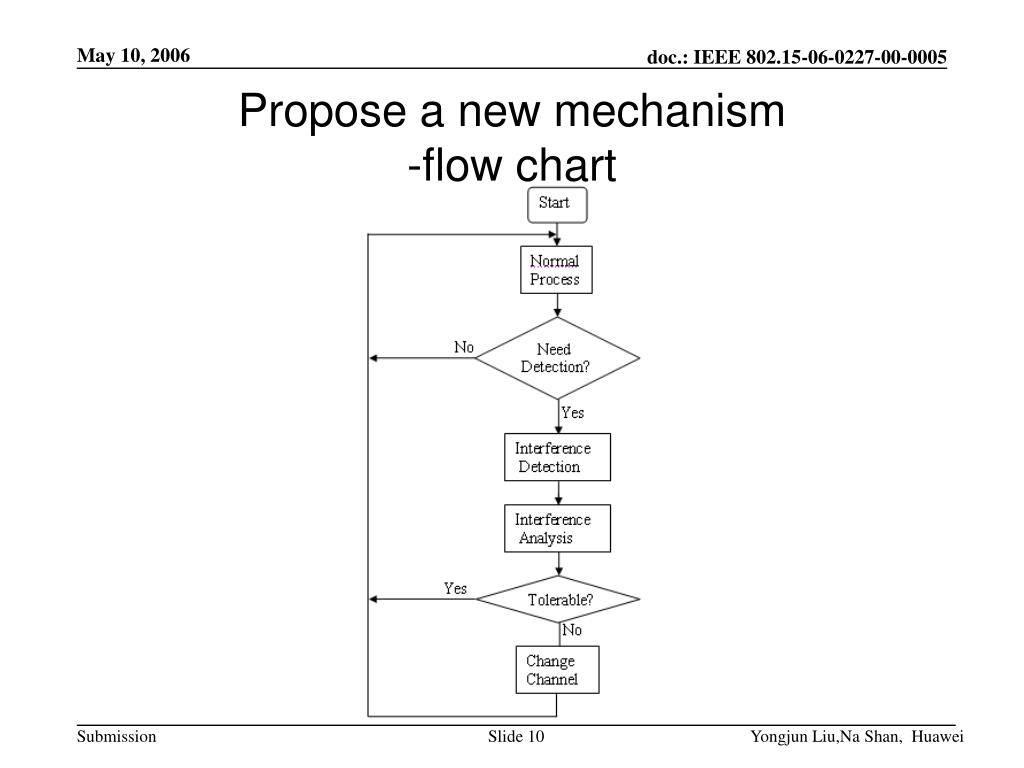 Propose a new mechanism
