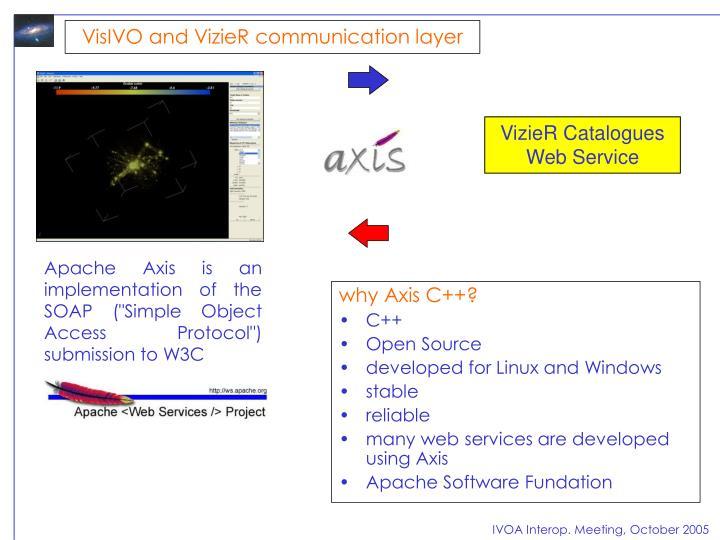 VisIVO and VizieR communication layer
