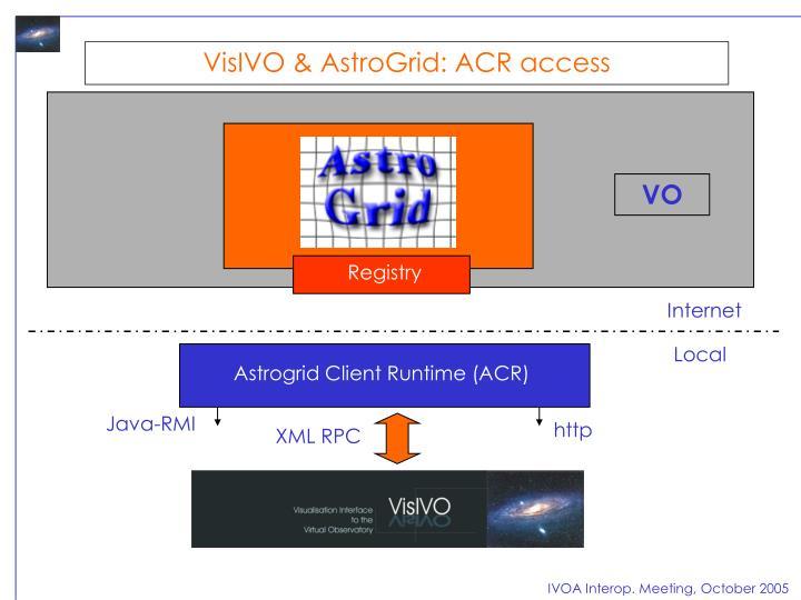 VisIVO & AstroGrid: ACR access