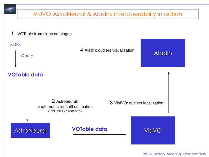 VisIVO AstroNeural & Aladin: interoperability in action