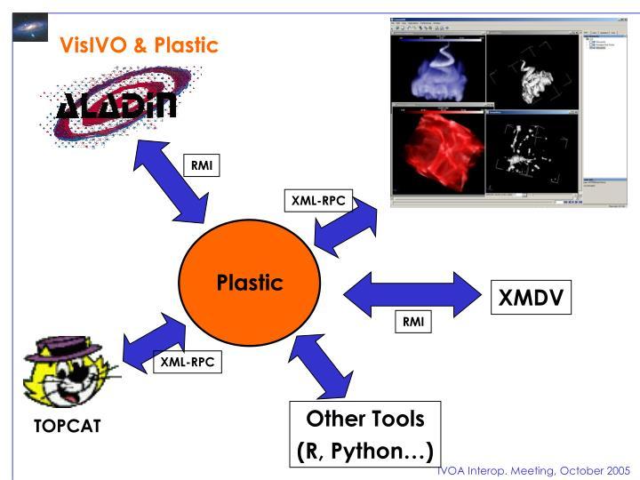 VisIVO & Plastic