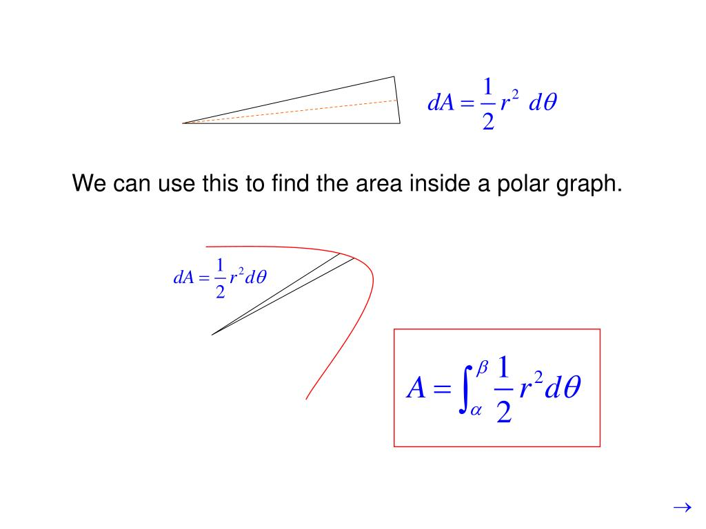 We can use this to find the area inside a polar graph.