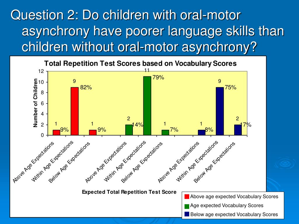Question 2: Do children with oral-motor asynchrony have poorer language skills than children without oral-motor asynchrony?