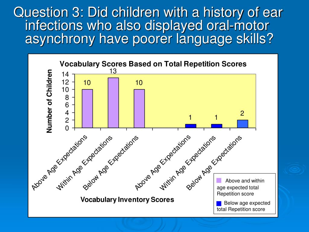 Question 3: Did children with a history of ear infections who also displayed oral-motor asynchrony have poorer language skills?
