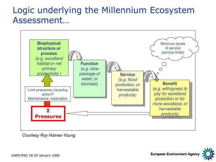 Logic underlying the Millennium Ecosystem Assessment…