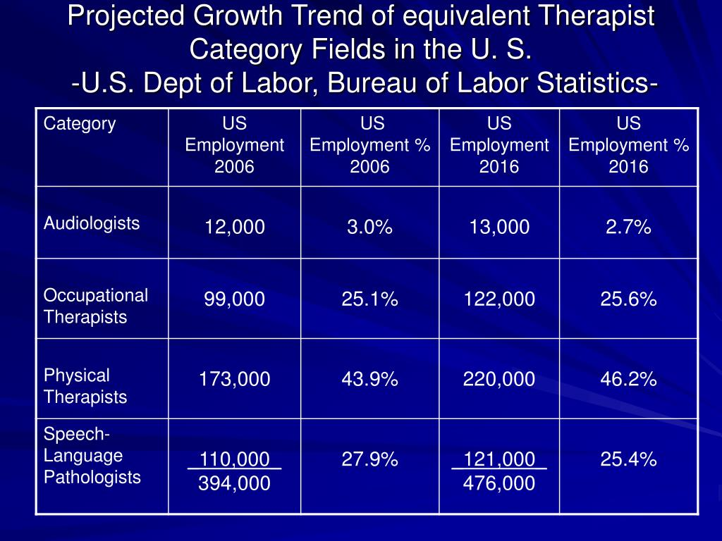 Projected Growth Trend of equivalent Therapist Category Fields in the U. S.