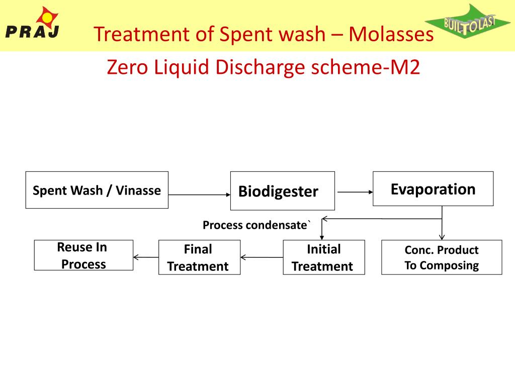 Treatment of Spent wash – Molasses